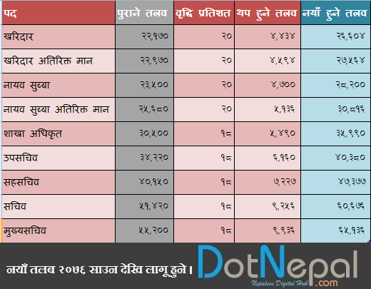 New Salary of Nepal Government Officials | Salary of Government